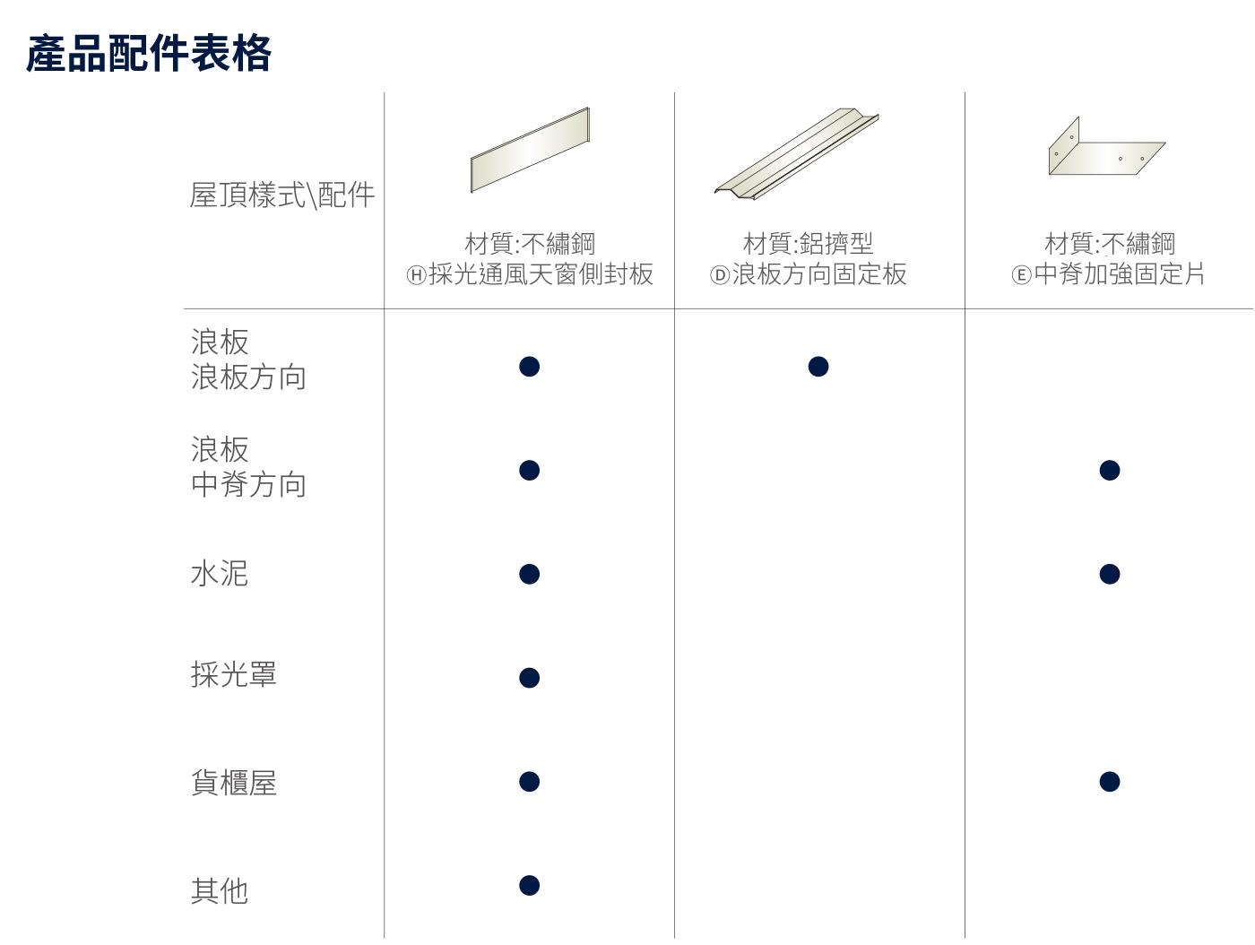 採光通風排煙窗-產品配件表格