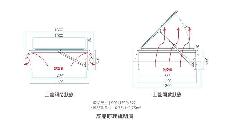 採光通風排煙窗-產品原理說明圖
