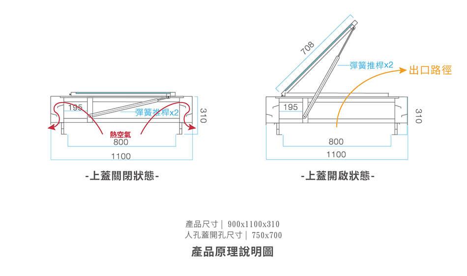 掀蓋式採光通風人孔蓋-產品原理說明圖