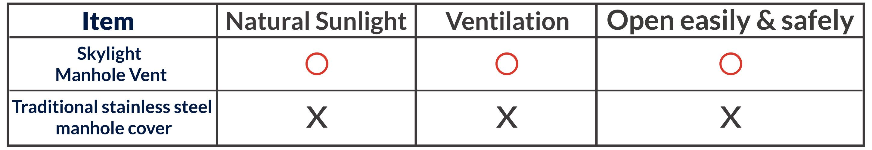 滑軌式採光通風人孔蓋比較表